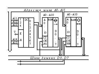Микросхемы ОЗУ (К573РУ9) и